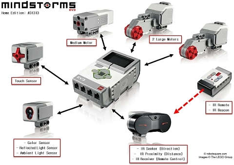 LEGO Mindstorms EV3 Features