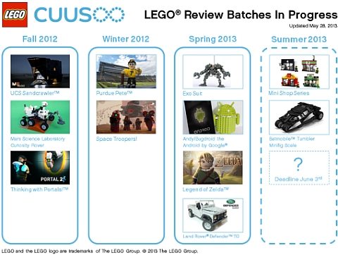 LEGO CUUSOO Review Chart
