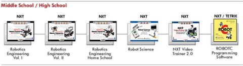 LEGO Education Robotics