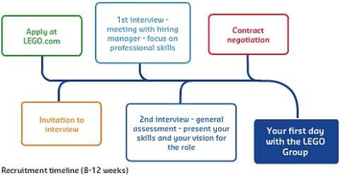 LEGO Job Application Process