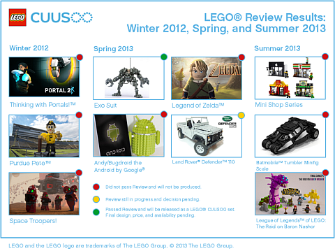 LEGO CUUSOO Potential Sets in Review