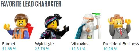 The LEGO Movie Poll