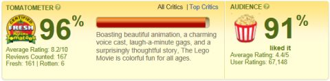 The LEGO Movie Reviews on Rotten Tomatoes