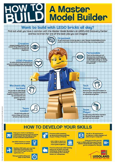How to Become a LEGO Master Builder Infographic