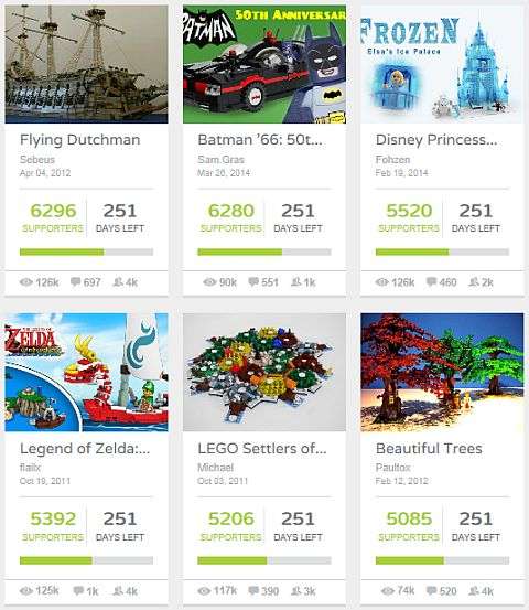 LEGO Ideas Supported
