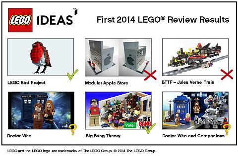 LEGO Ideas 2014 First Review