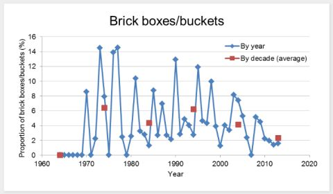 Basic Bricks History Chart by Big Sal