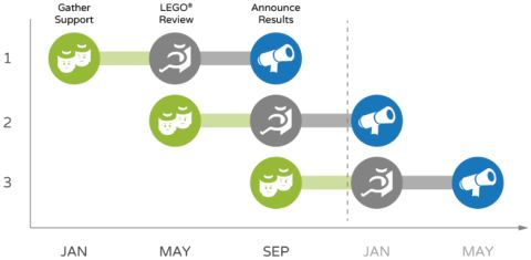 LEGO Ideas Changes