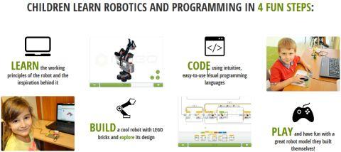LEGO Mindstorms by RoboCAMP