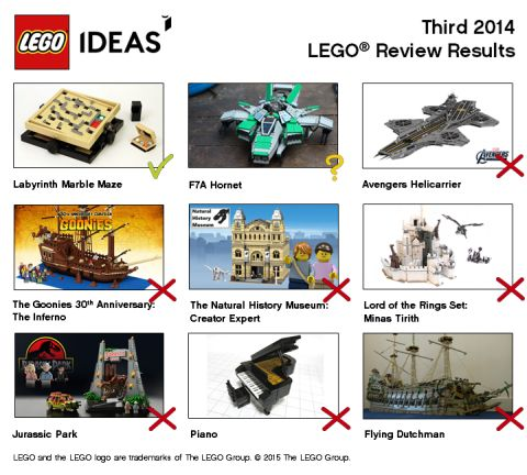 LEGO Ideas 2014 Review Results