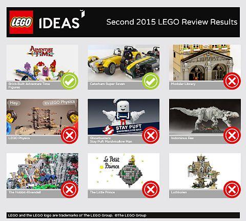 LEGO Ideas Review Period