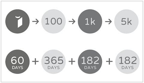 lego-ideas-timeline